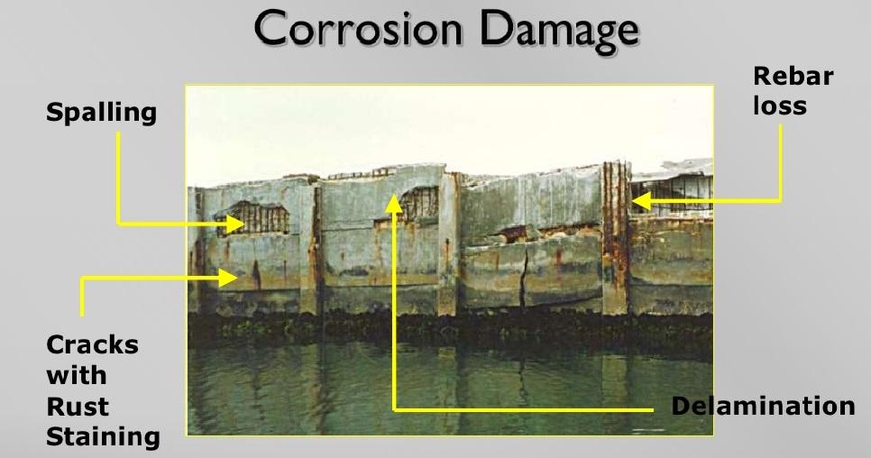 Corrosion Damage